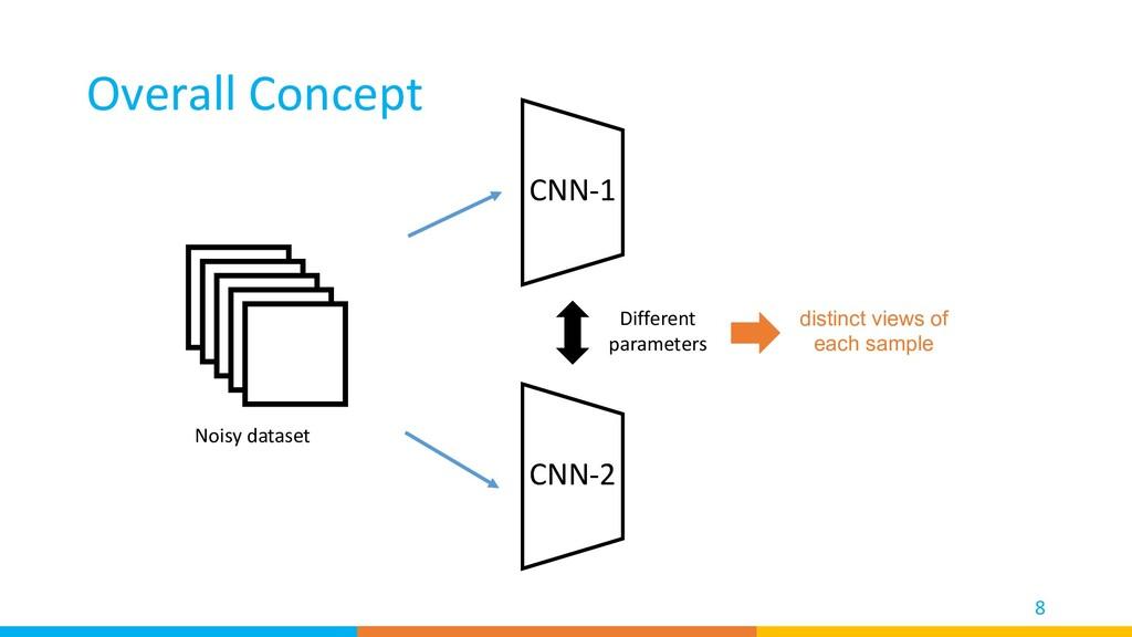 Overall Concept 8 CNN-1 Noisy dataset CNN-2 Dif...