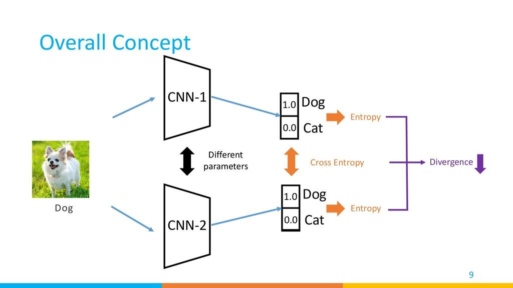 Overall Concept 9 CNN-1 CNN-2 Different paramet...