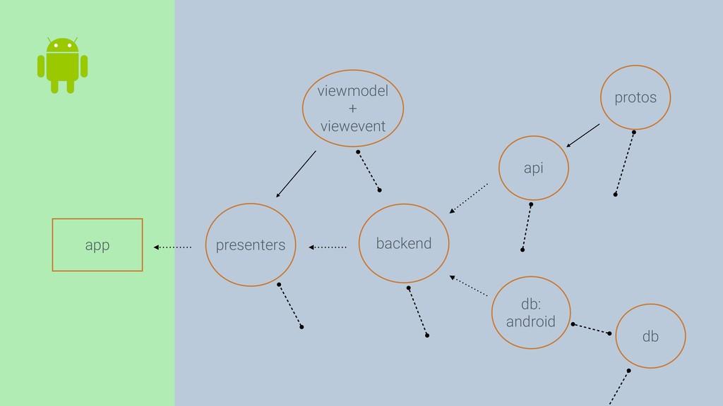viewmodel + viewevent app api presenters protos...