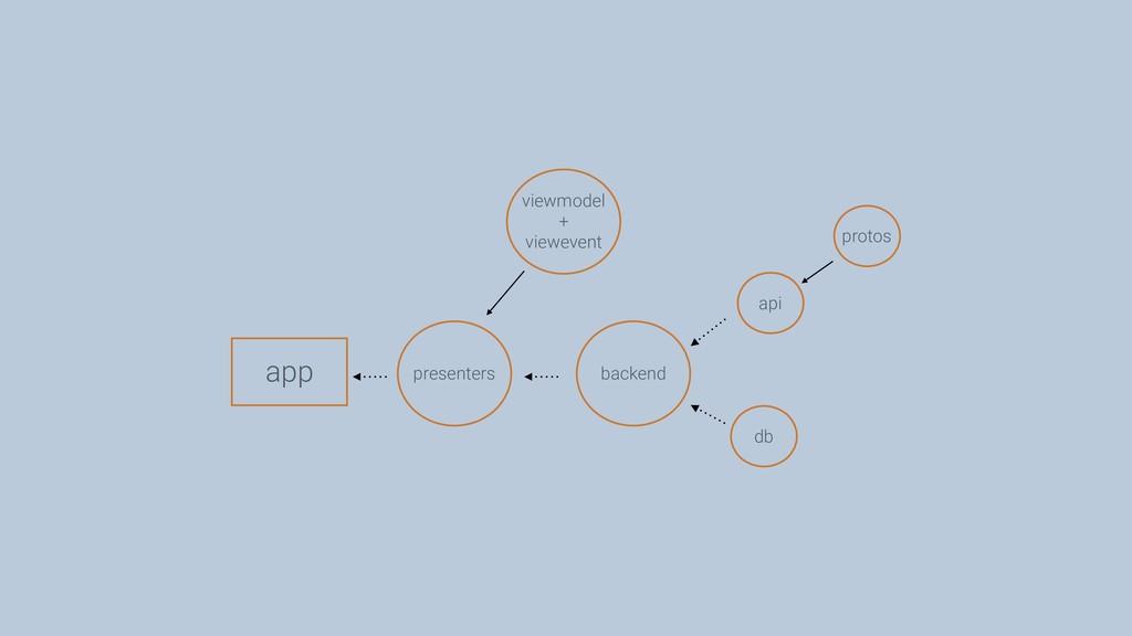 db protos api presenters viewmodel + viewevent ...