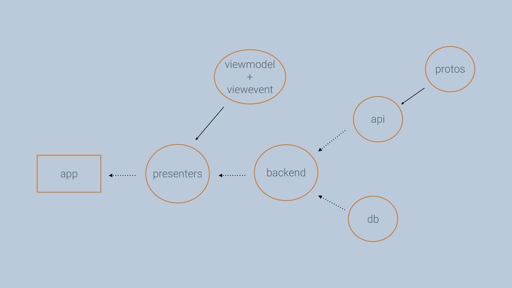 db backend api presenters viewmodel + viewevent...