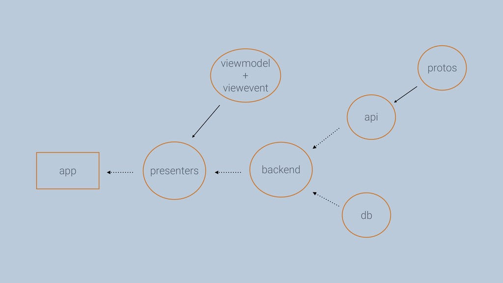 db backend presenters viewmodel + viewevent app...