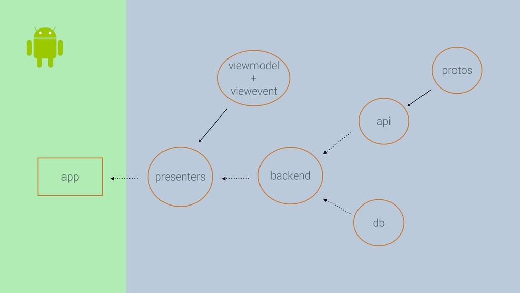 viewmodel + viewevent app api presenters db pro...
