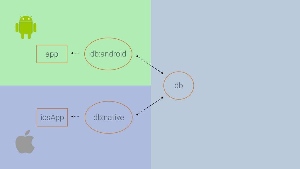 db app db:android iosApp db:native