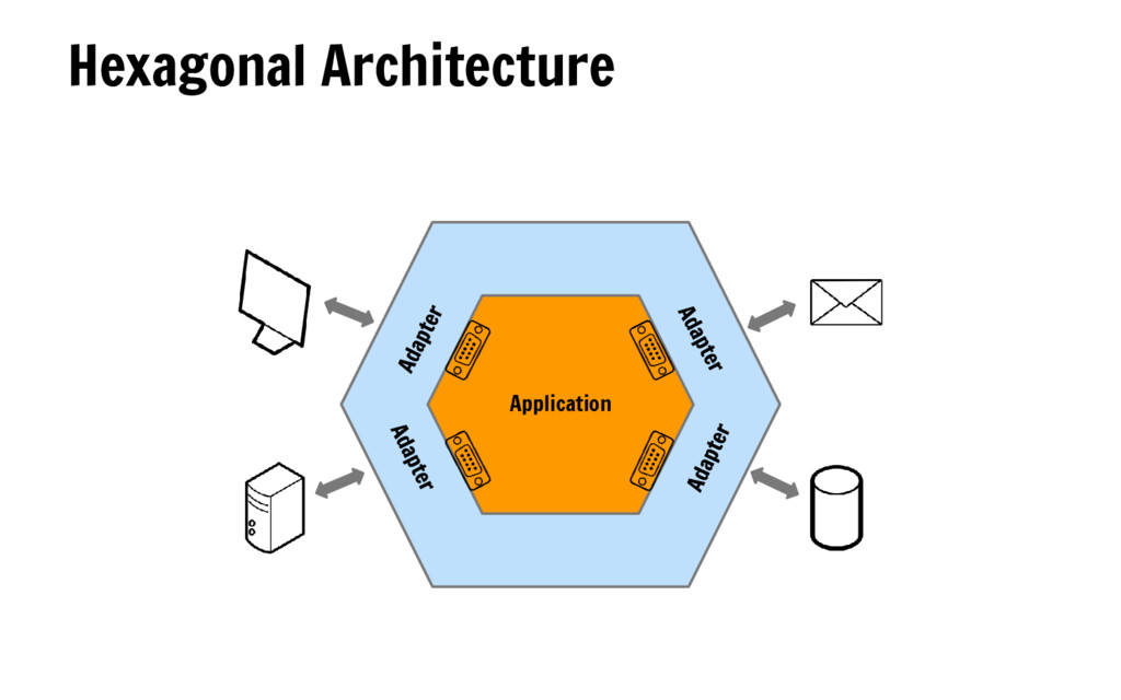 Hexagonal Architecture Application