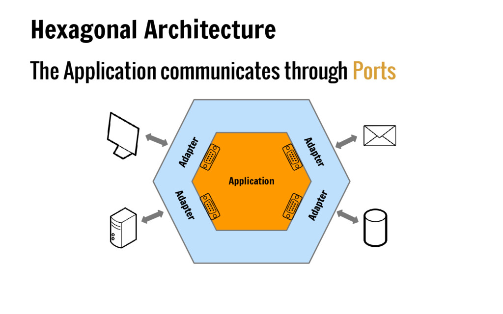 The Application communicates through Ports Hexa...