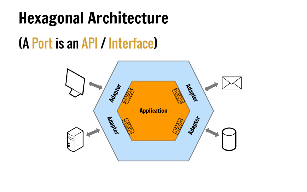 (A Port is an API / Interface) Hexagonal Archit...