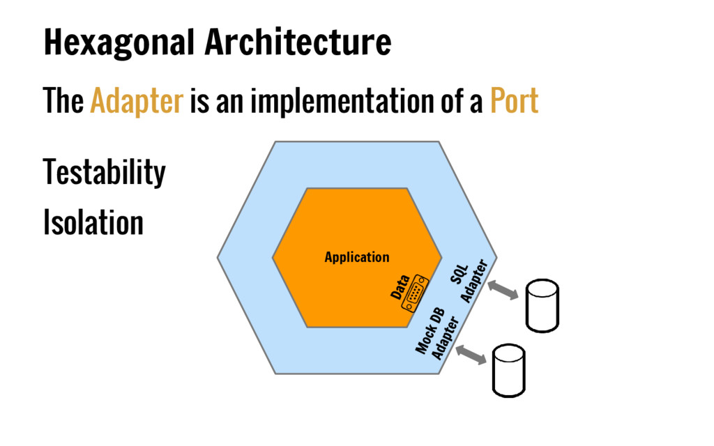 The Adapter is an implementation of a Port Test...