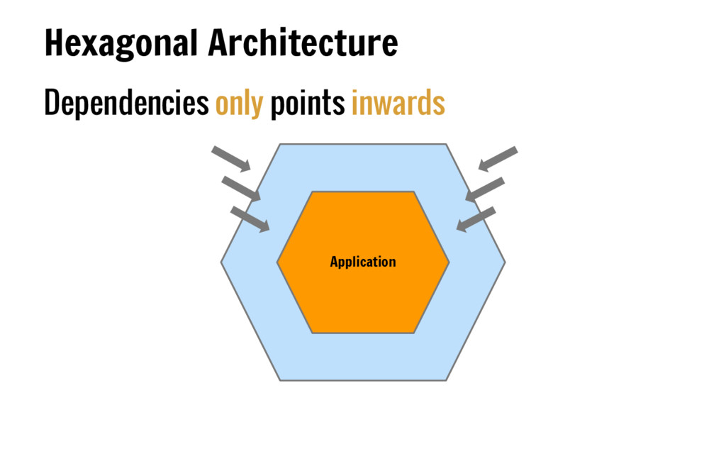 Dependencies only points inwards Hexagonal Arch...
