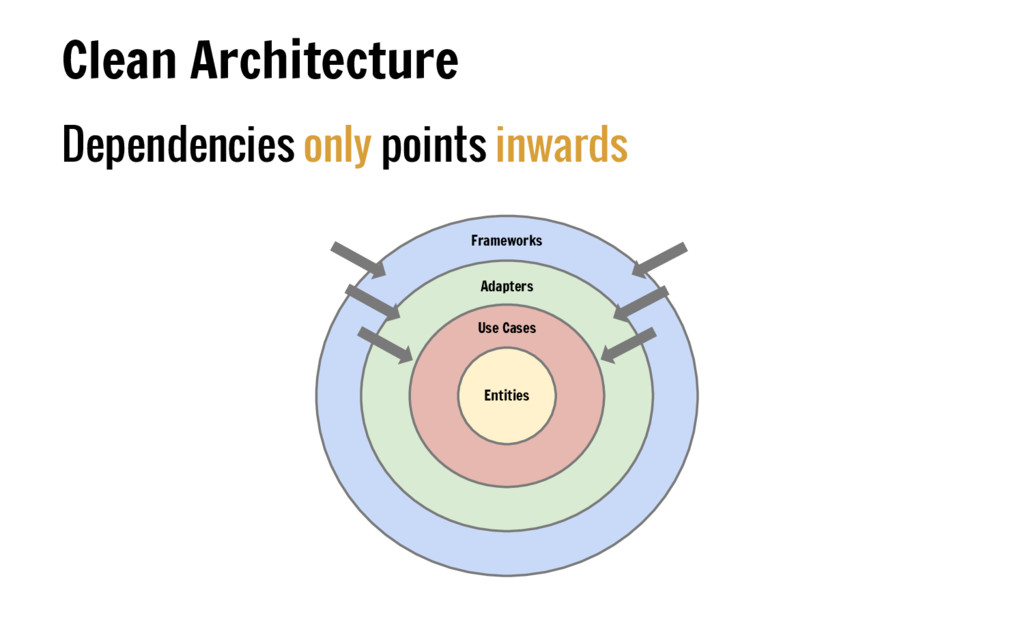 Dependencies only points inwards Clean Architec...