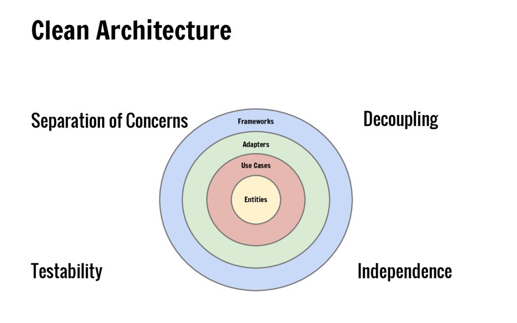 Clean Architecture Entities Use Cases Adapters ...