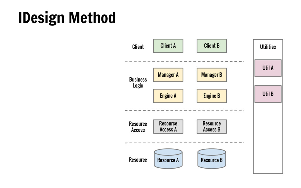 IDesign Method Client Business Logic Resource A...