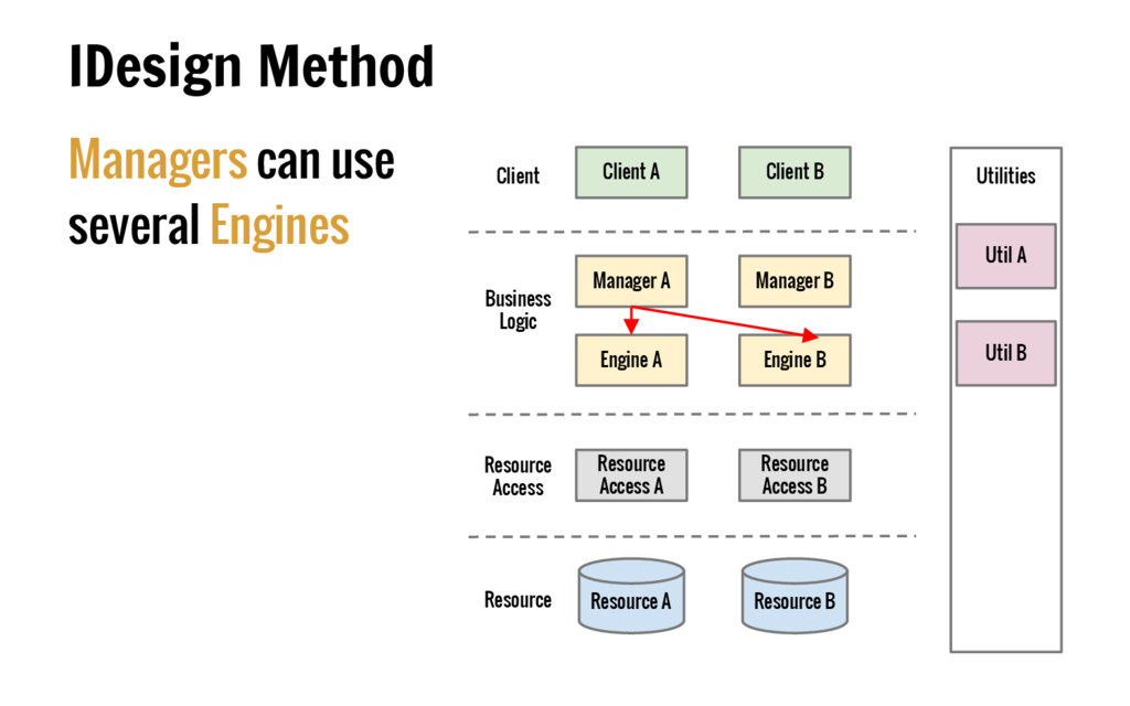Managers can use several Engines IDesign Method...