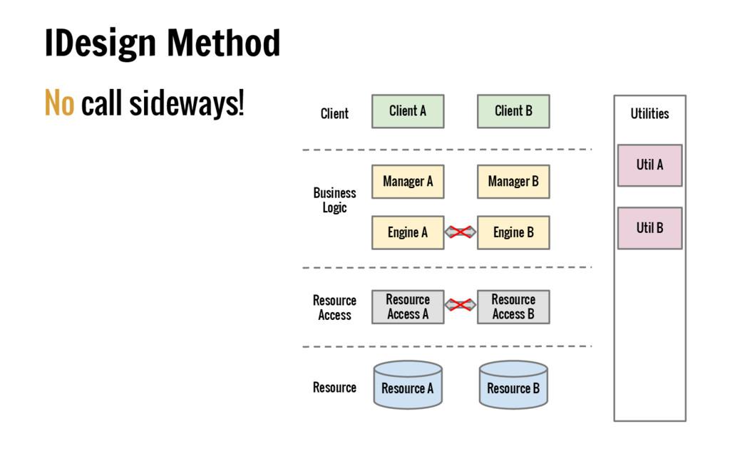 No call sideways! IDesign Method Client Busines...