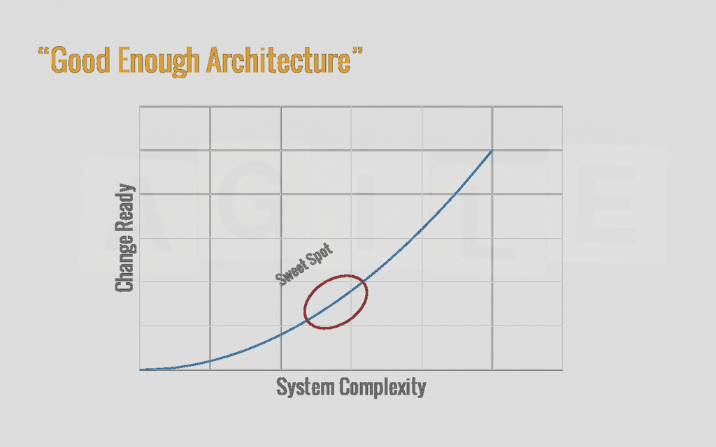 """Good Enough Architecture"" Change Ready System ..."