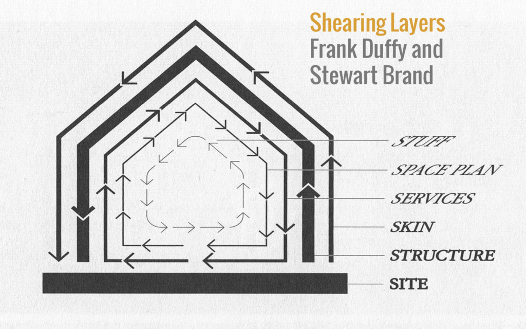 Shearing Layers Frank Duffy and Stewart Brand