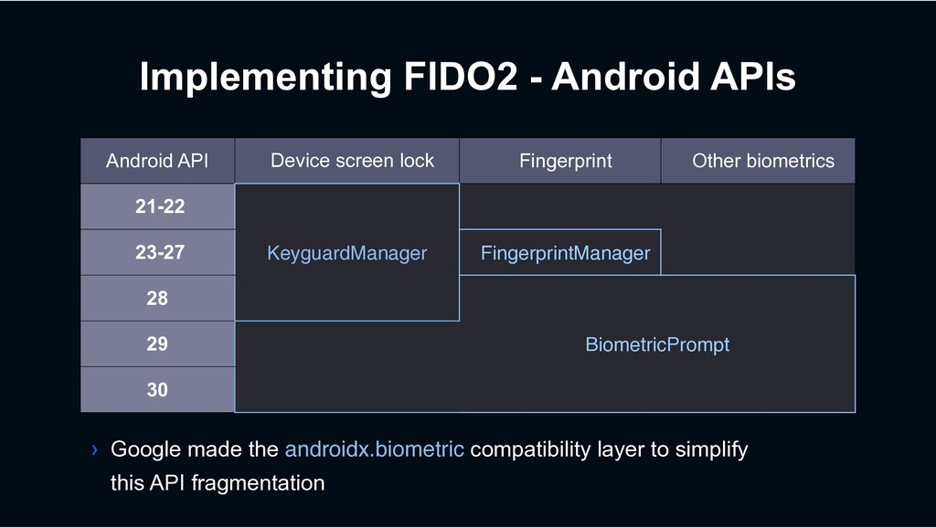 Implementing FIDO2 - Android APIs Android API D...