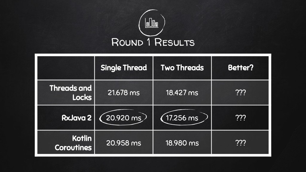 Round 1 Results Single Thread Two Threads Bette...