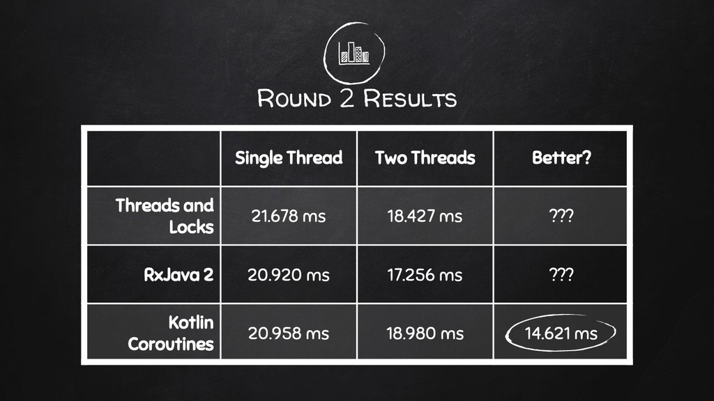 Round 2 Results Single Thread Two Threads Bette...