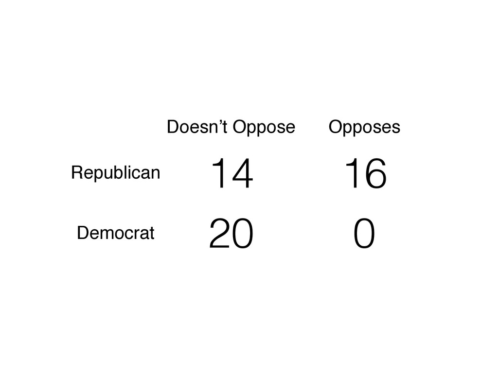 Doesn't Oppose Opposes Republican 14 16 Democra...