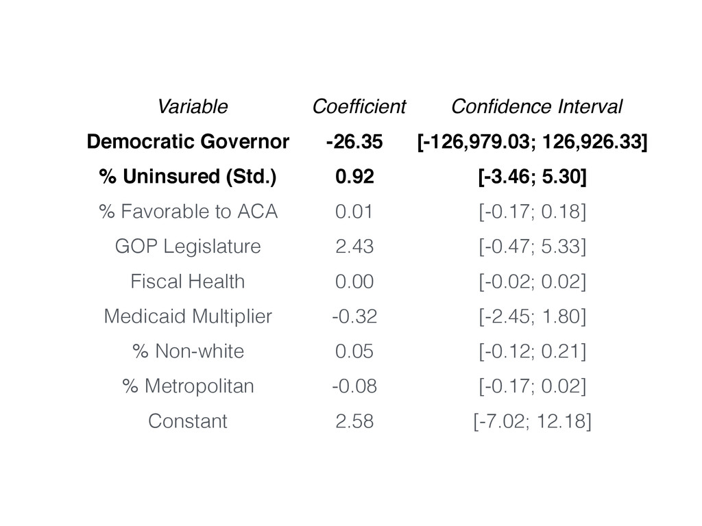 Variable Coefficient Confidence Interval Democrat...