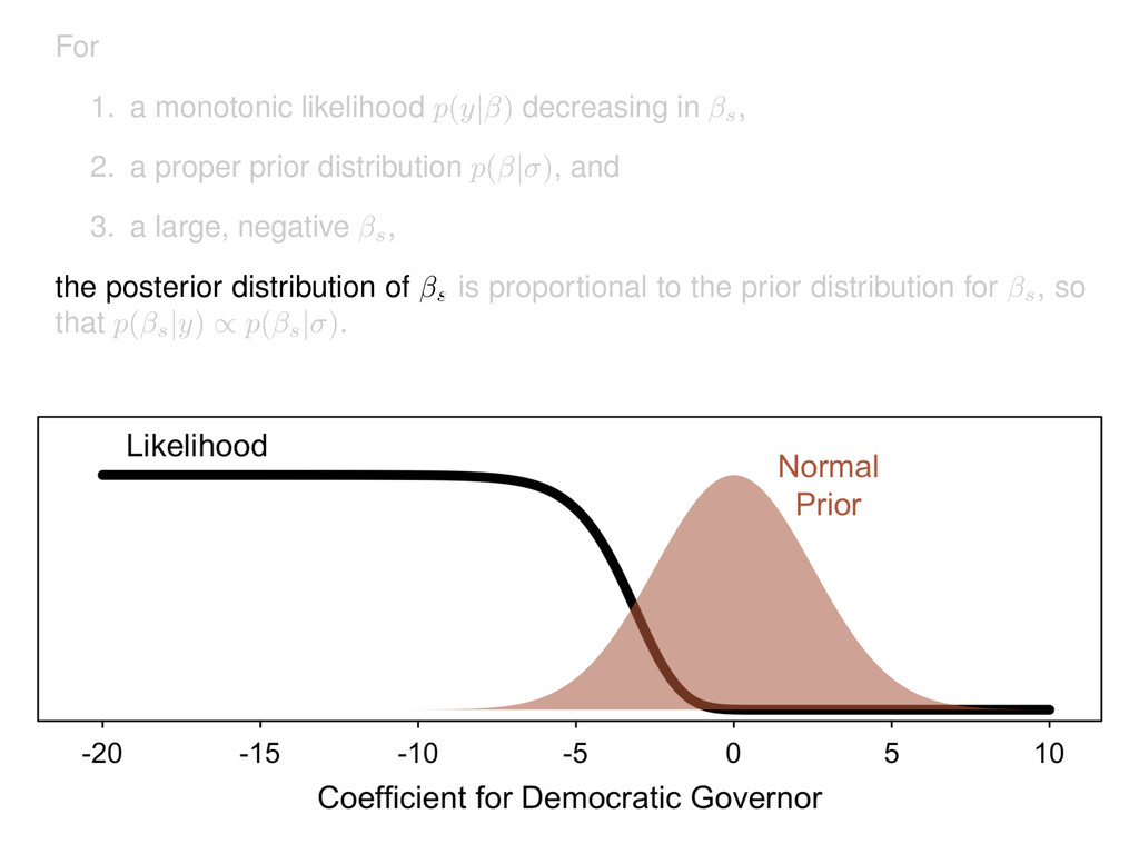 For 1. a monotonic likelihood p(y| ) decreasing...
