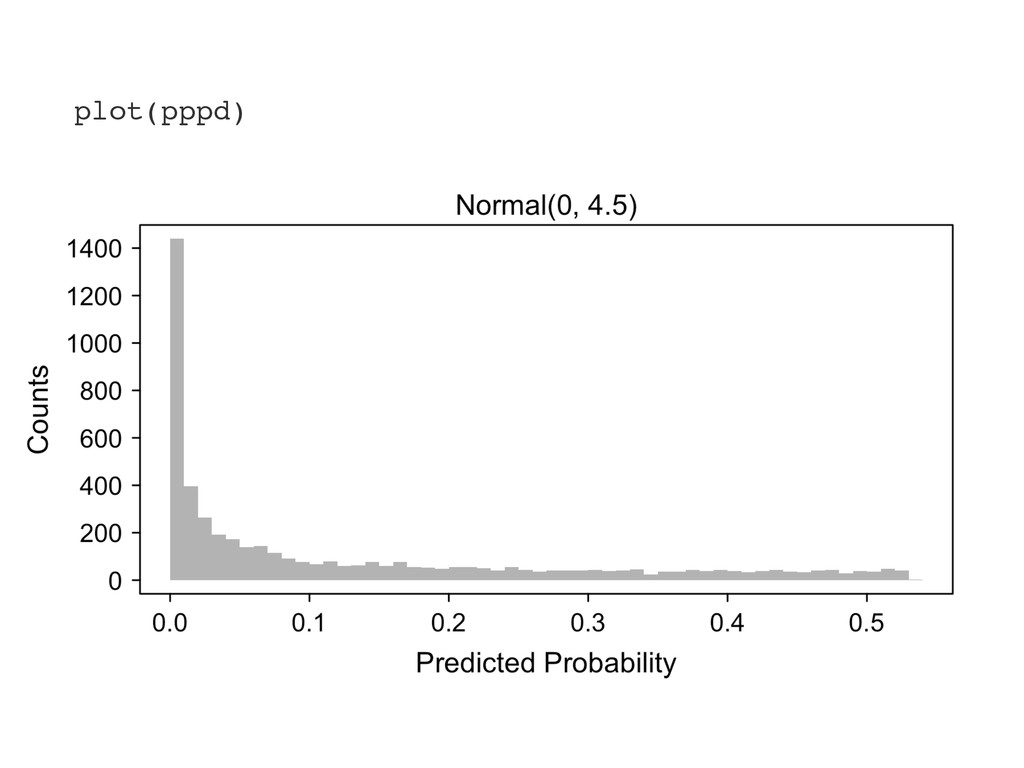 plot(pppd)