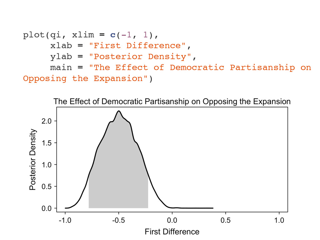 "plot(qi, xlim = c(-1, 1), xlab = ""First Differe..."