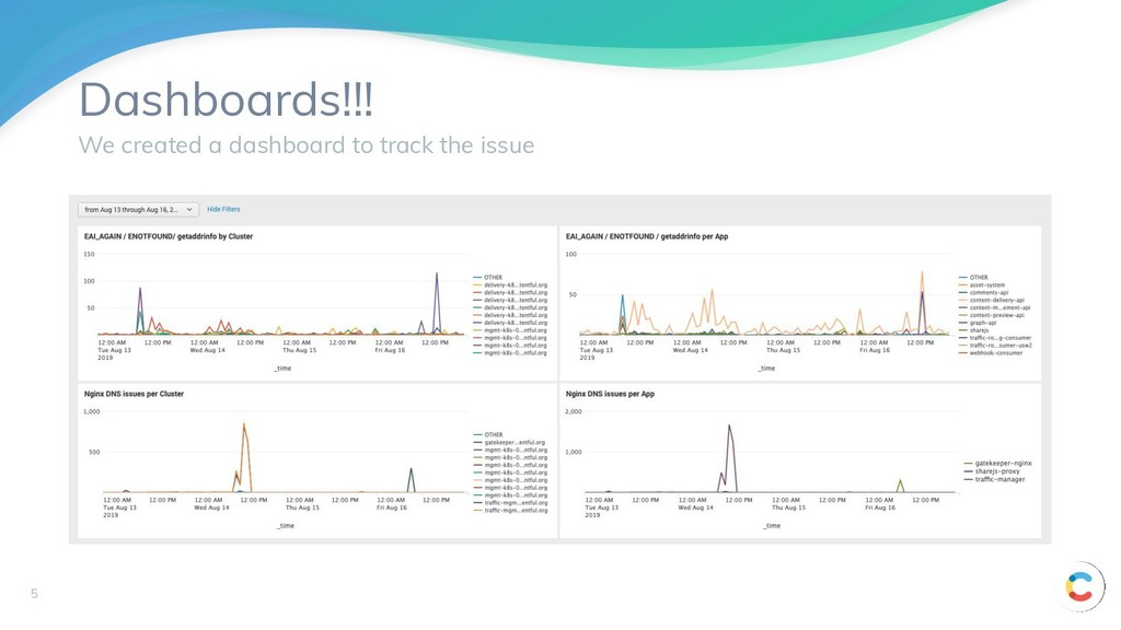 Dashboards!!! We created a dashboard to track t...