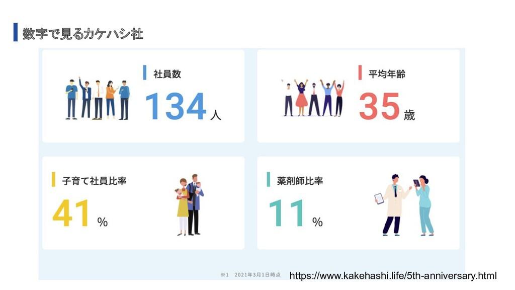 数字で見るカケハシ社 https://www.kakehashi.life/5th-anniv...