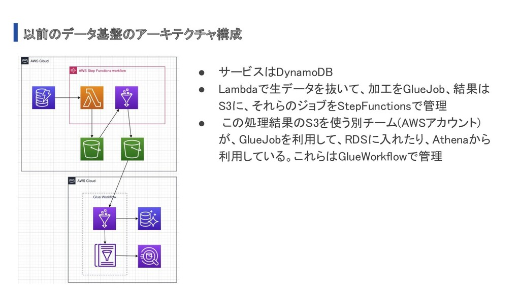 以前のデータ基盤のアーキテクチャ構成 ● サービスはDynamoDB ● Lambdaで生デ...