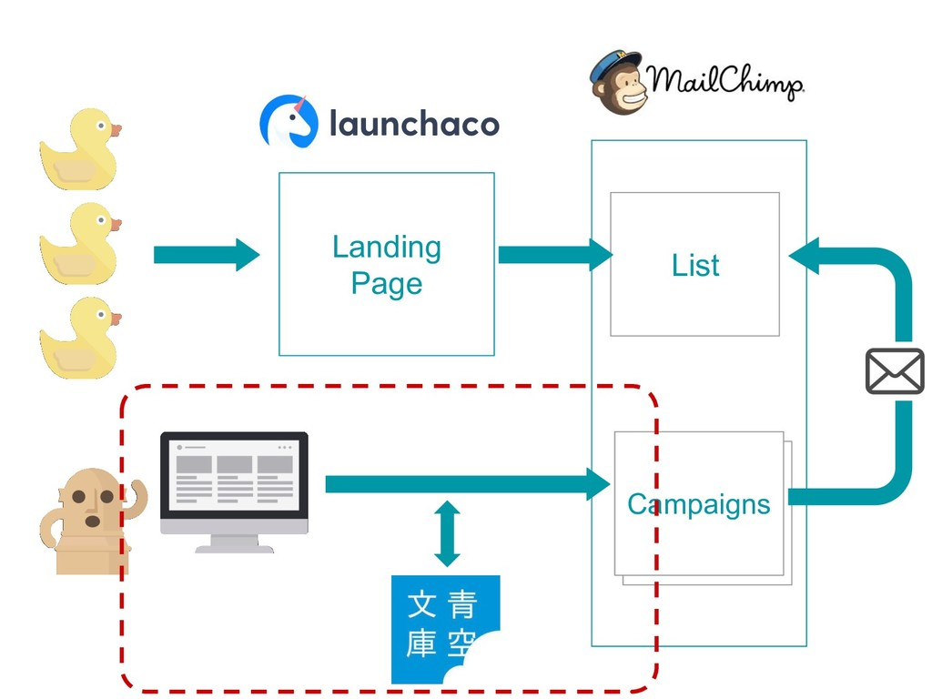 Landing Page List Campaigns
