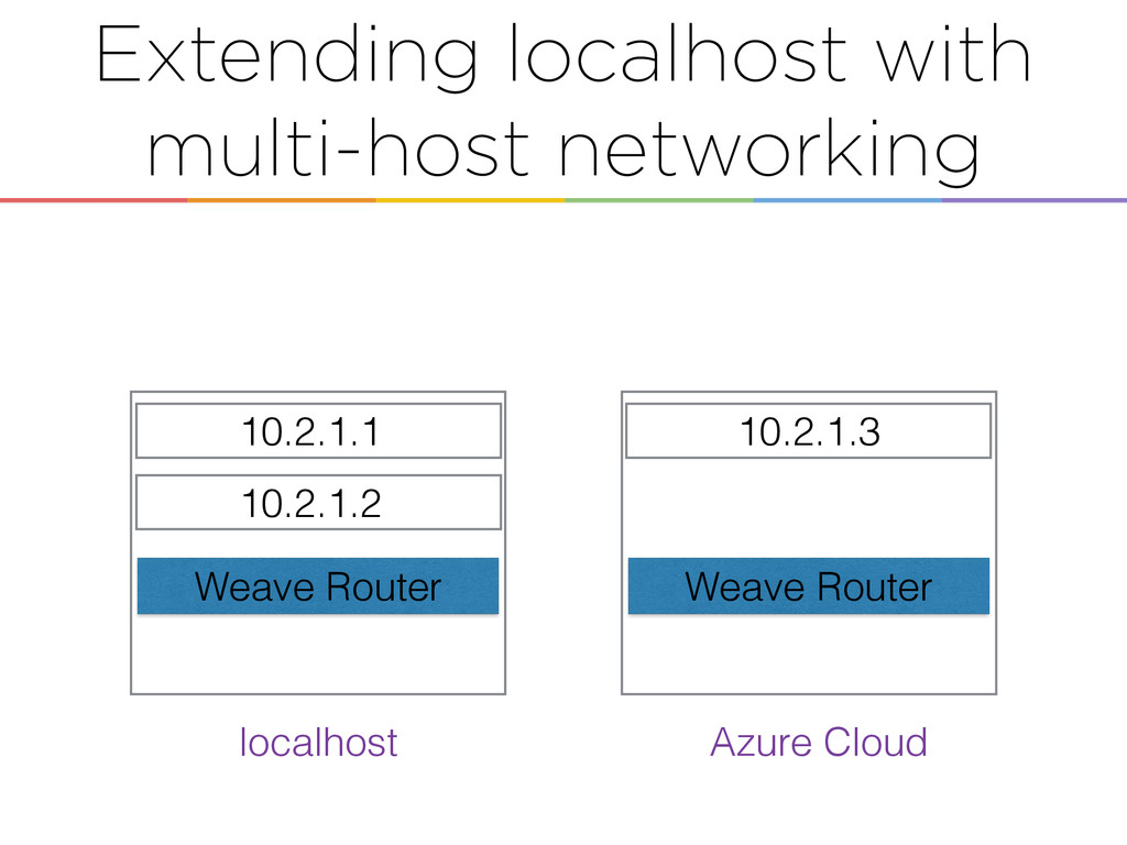 Extending localhost with multi-host networking ...