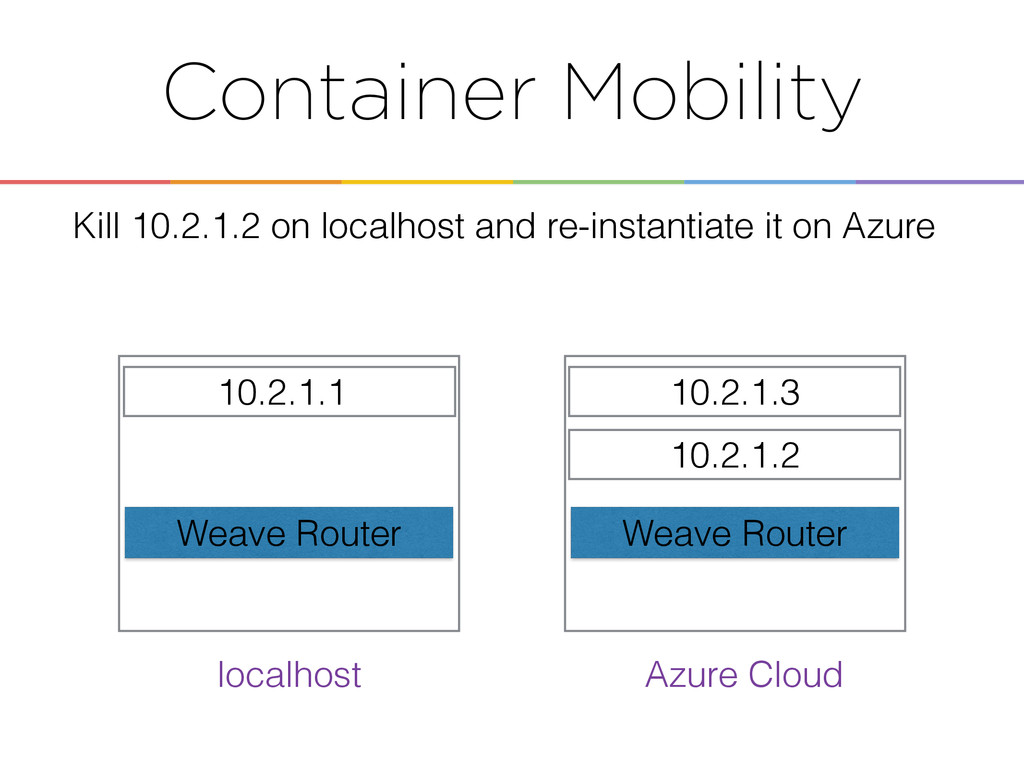 Container Mobility 10.2.1.1 10.2.1.3 Weave Rout...