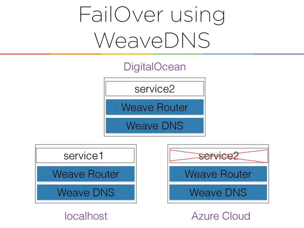 FailOver using WeaveDNS service1 service2 Weave...