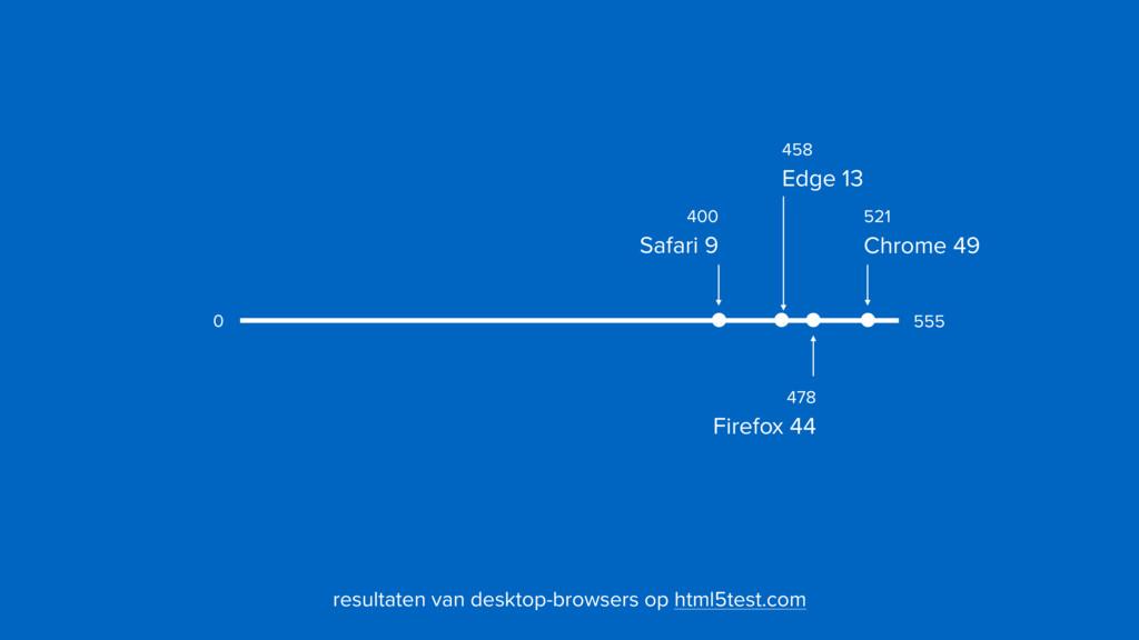 400  Safari 9 521  Chrome 49 555 0 resultaten...