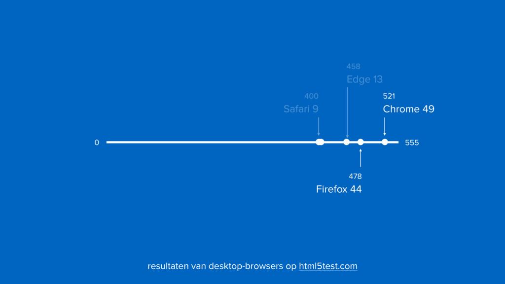 400  Safari 9 555 0 resultaten van desktop-bro...