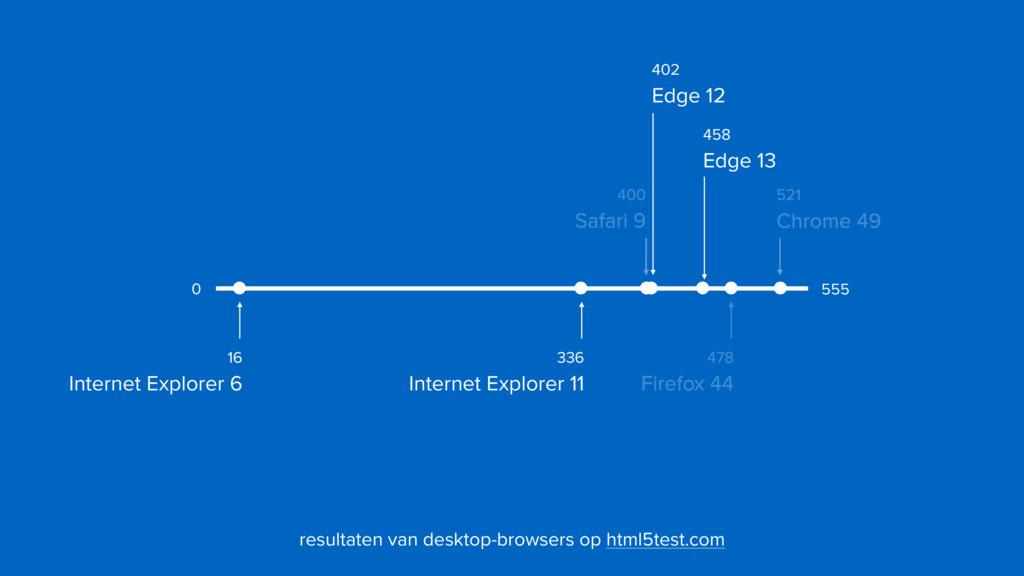 402  Edge 12 400  Safari 9 521  Chrome 49 55...