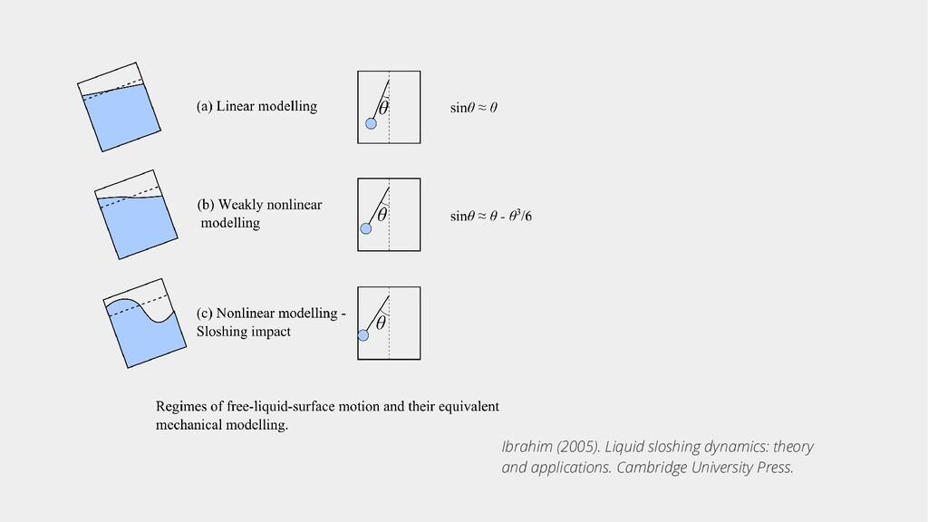 Ibrahim (2005). Liquid sloshing dynamics: theor...