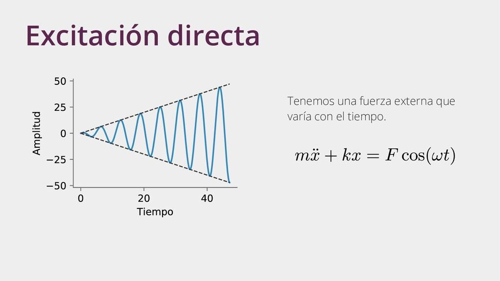 Excitación directa Tenemos una fuerza externa q...