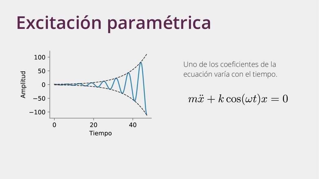 Excitación paramétrica Uno de los coeficientes ...