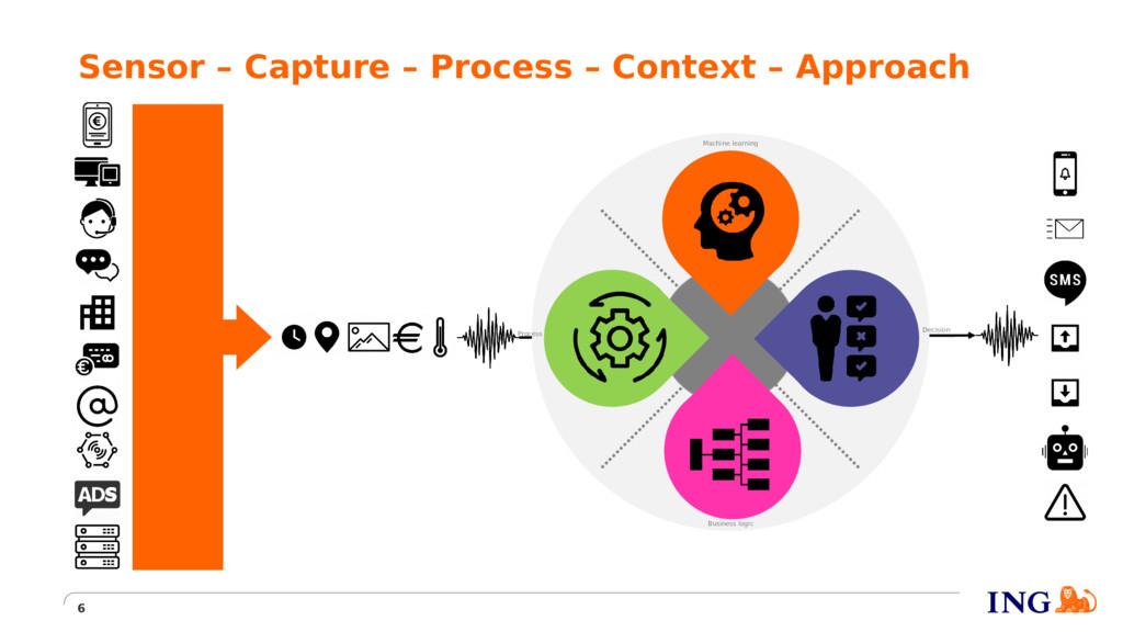 Sensor – Capture – Process – Context – Approach...