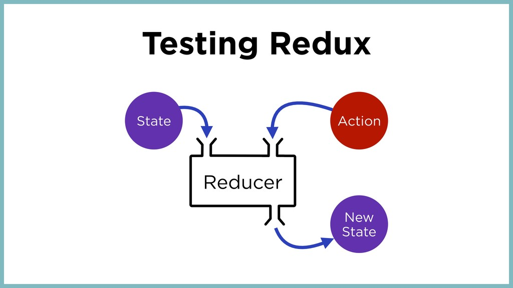 Reducer Action New State State Testing Redux