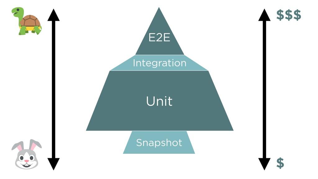 Snapshot E2E Integration Unit $$$ $