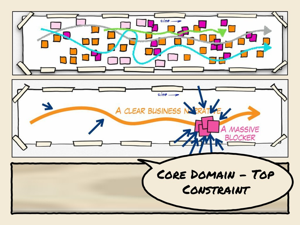 Core Domain Core Domain - Top Constraint