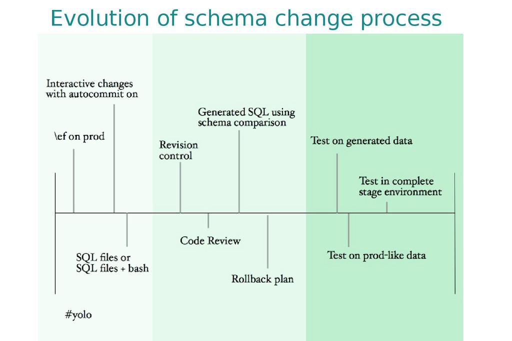 Evolution of schema change process