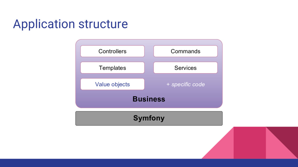 Application structure Business Controllers Comm...