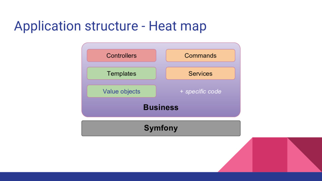 Application structure - Heat map Business Contr...