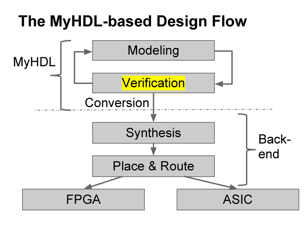 The MyHDL-based Design Flow Modeling Verificati...