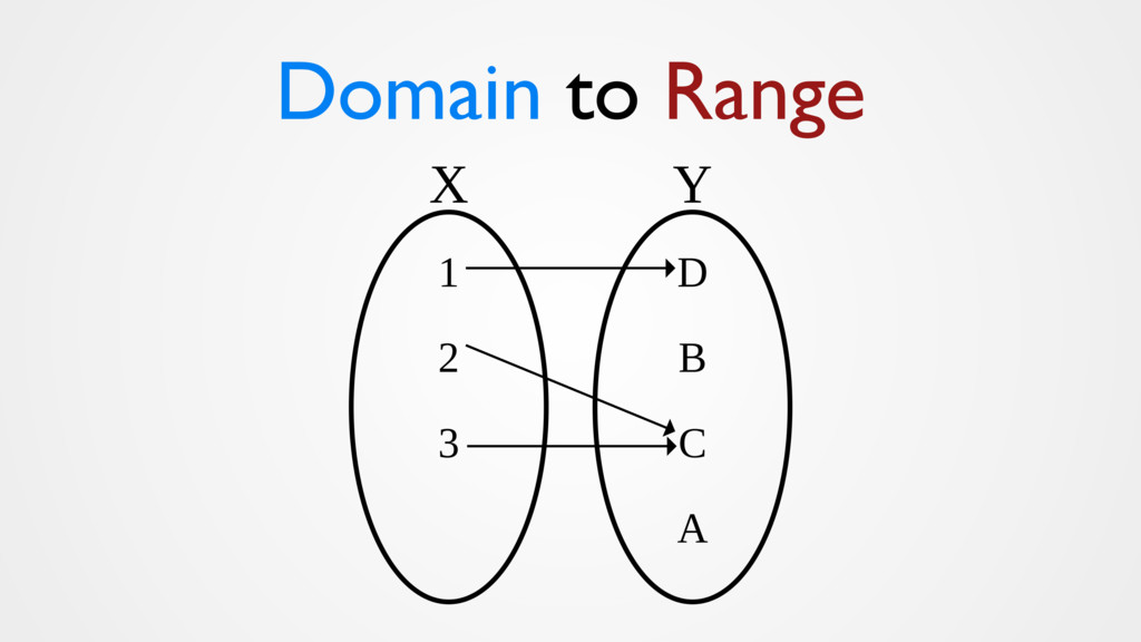 Domain to Range